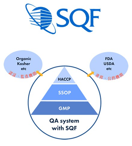 SQF(Safe Quality Food)プログラム図
