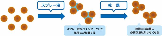 舞っている粉にスプレー液(バインダー)を噴霧し粉同士をくっつけ、ある程度の大きさの粉に揃えます。
