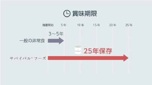 2.サバイバルフーズと一般の非常食との賞味期限の比較:常温で25年の賞味期限 (0:24)