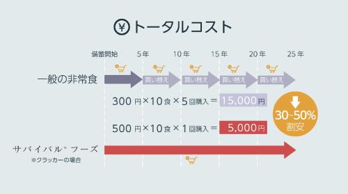 3.サバイバルフーズと一般の非常食とのトータルコストの比較:トータルの購入コストが割安に (0:45)