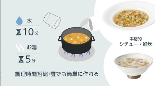 4. 調理方法(誰でも簡単調理:お湯で5分、水で10分) (1:05)